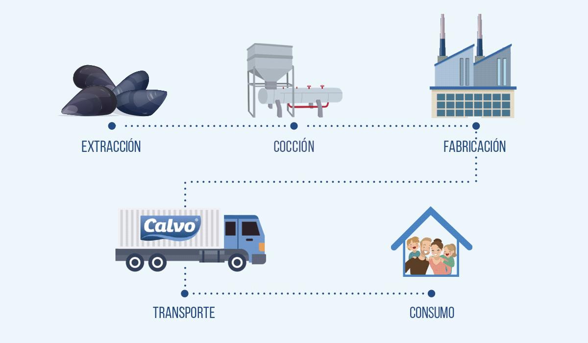 Calvo Trazabilidad productos de mejillón